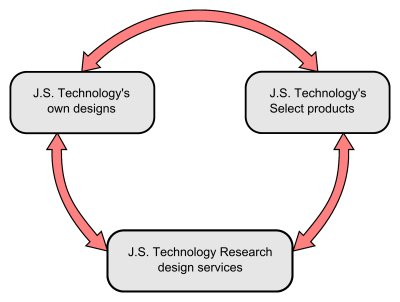 About JS Technology Ltd